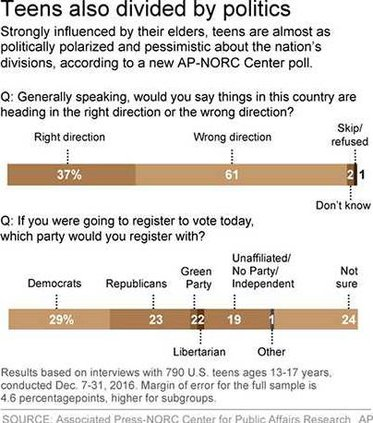 W Teens Poll graphic